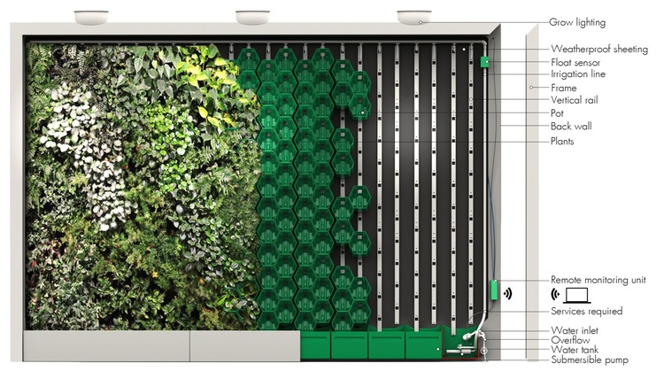 The veripot system walled gardens living green walls for Vertical garden wall systems